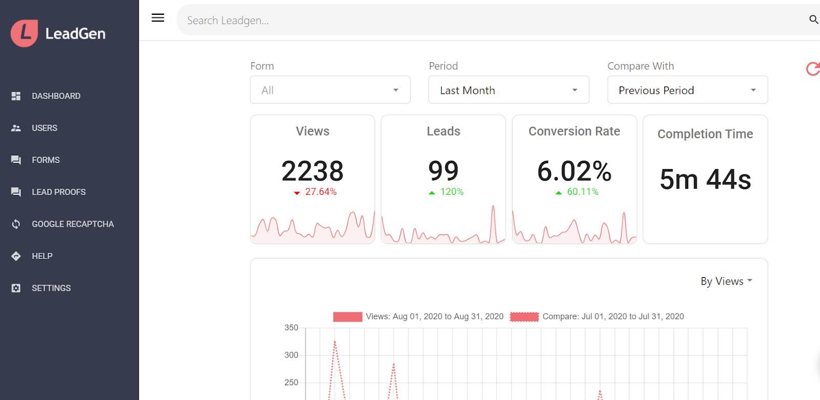 LeadGen App dashboard - Percentage trend indicators